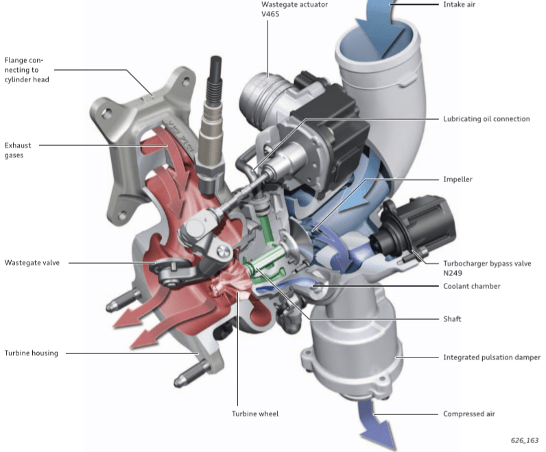 Cấu tạo của turbo tăng áp đối với động cơ diesel ô tô