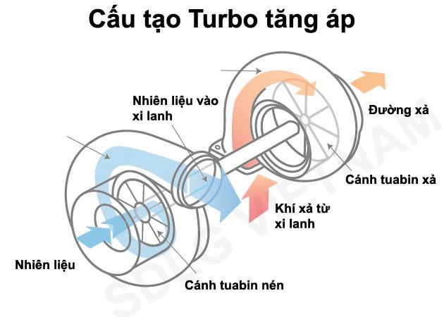 Turbo tăng áp Mercedes tại Power Turbo