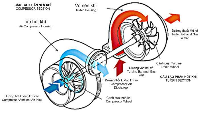 Nguyên lý hoạt động của Turbo tăng áp