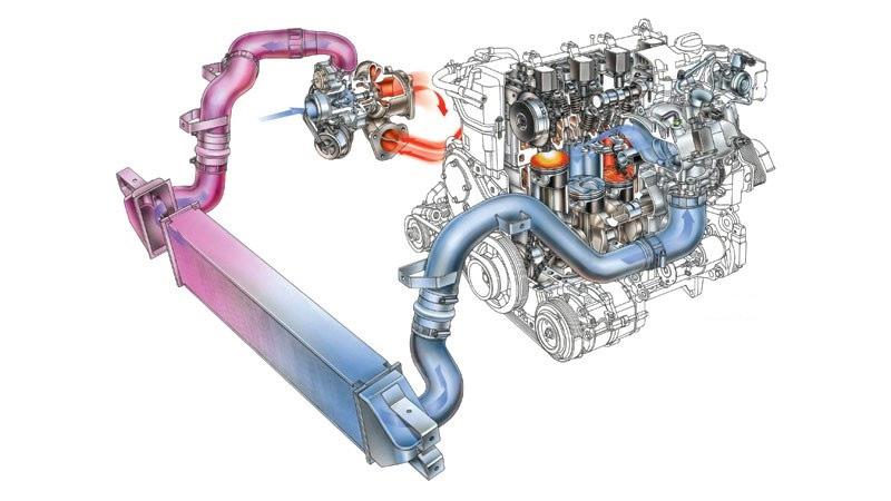 Hệ thống động cơ tăng áp trên xe ô tô