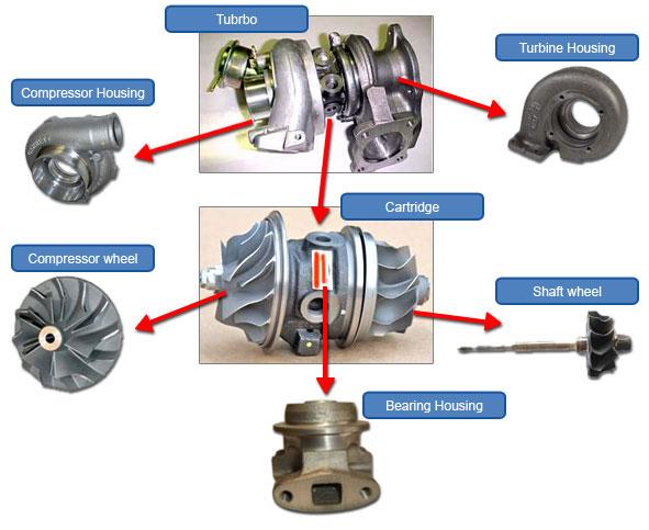 Ruột Turbo tăng áp và những điều cơ bản về cách thức hoạt động